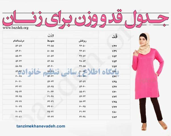 جدول قد و وزن مناسب برای زنان