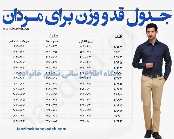جدول قد و وزن مناسب برای مردان