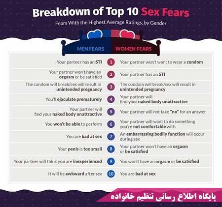 نتایج نظرسنجی در باره ترس در رابطه جنسی